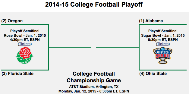 College Football Playoff Bracket and Schedule